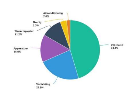 Energiebalans MKB energiecheck Achterhoek